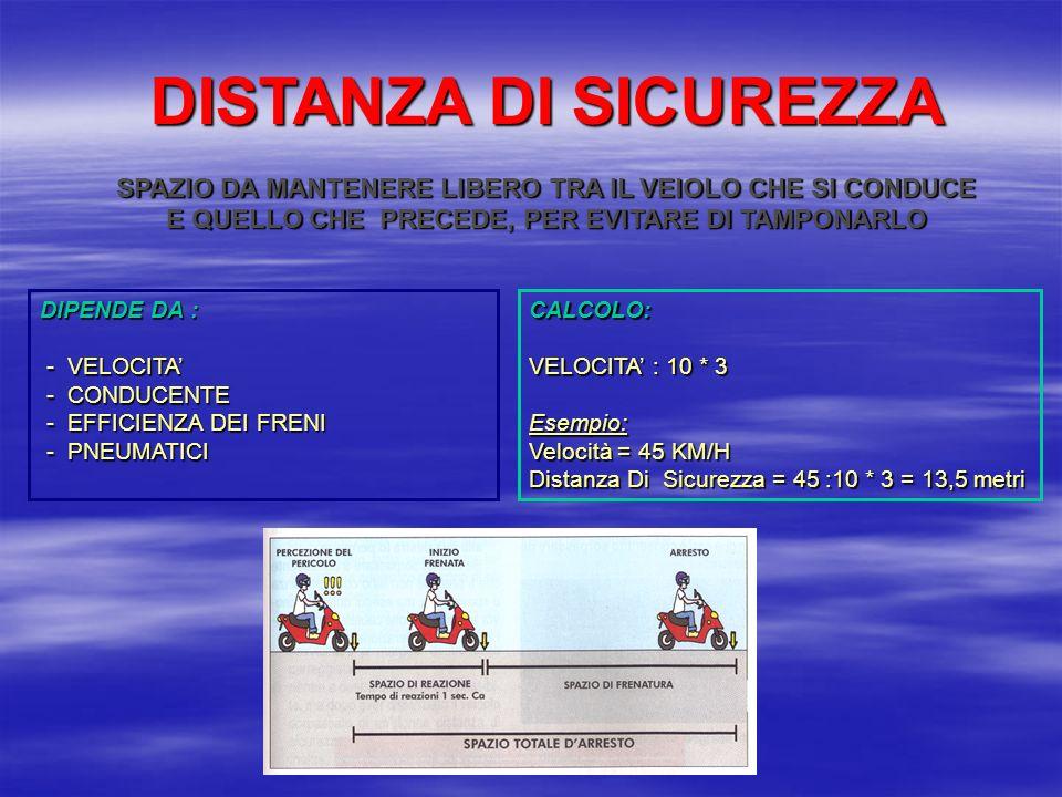 DISTANZA DI SICUREZZA SPAZIO DA MANTENERE LIBERO TRA IL VEIOLO CHE SI CONDUCE E QUELLO CHE PRECEDE, PER EVITARE DI TAMPONARLO DIPENDE DA : - VELOCITA - CONDUCENTE - EFFICIENZA DEI FRENI - PNEUMATICI CALCOLO: VELOCITA : 10 * 3 Esempio: Velocità = 45 KM/H Distanza Di Sicurezza = 45 :10 * 3 = 13,5 metri