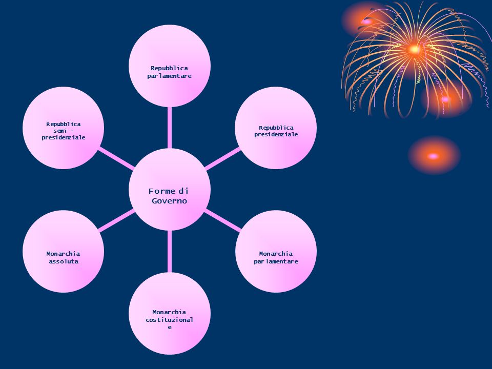 Prof. Bertolami Salvatore Stato e Governo La forma di StatoLa forma di Stato identifica e qualifica il rapporto che si instaura tra governanti e gover