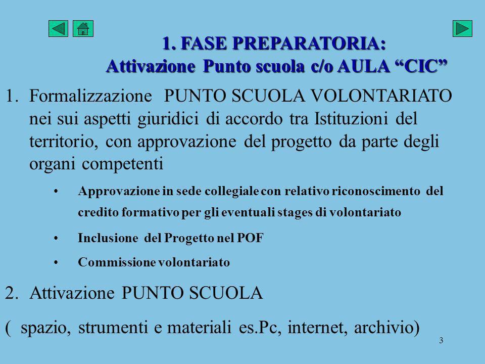 3 1. FASE PREPARATORIA: Attivazione Punto scuola c/o AULA CIC 1.Formalizzazione PUNTO SCUOLA VOLONTARIATO nei sui aspetti giuridici di accordo tra Ist