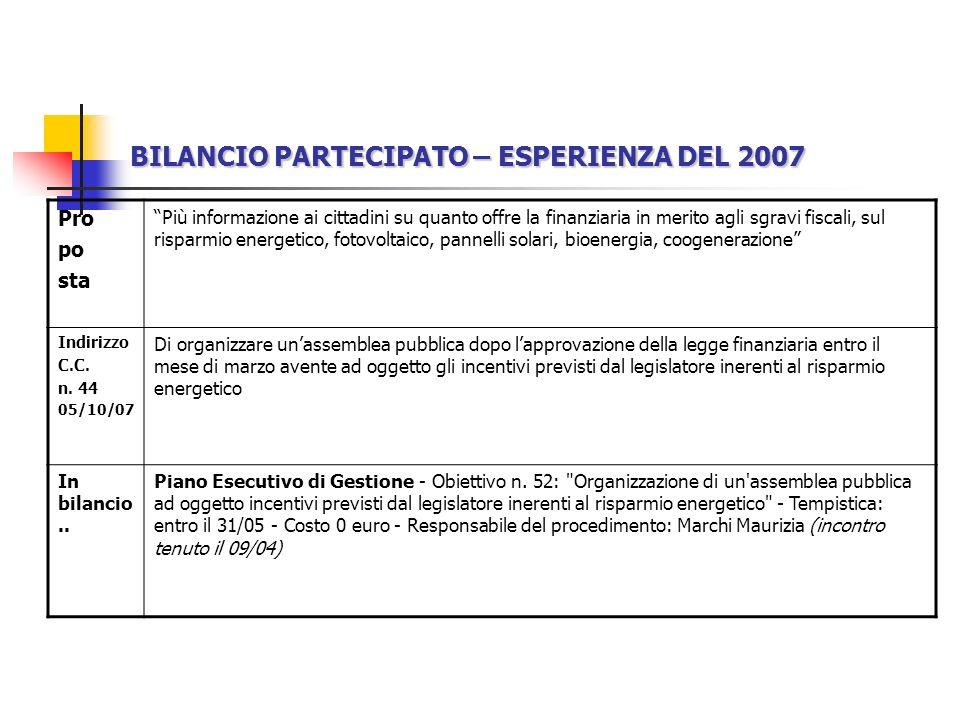 BILANCIO PARTECIPATO – ESPERIENZA DEL 2007 Pro po sta Più informazione ai cittadini su quanto offre la finanziaria in merito agli sgravi fiscali, sul risparmio energetico, fotovoltaico, pannelli solari, bioenergia, coogenerazione Indirizzo C.C.