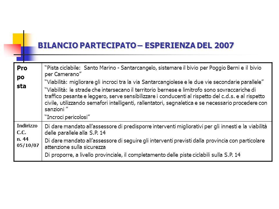 BILANCIO PARTECIPATO – ESPERIENZA DEL 2007 Pro po sta Pista ciclabile: Santo Marino - Santarcangelo, sistemare il bivio per Poggio Berni e il bivio per Camerano Viabilità: migliorare gli incroci tra la via Santarcangiolese e le due vie secondarie parallele Viabilità: le strade che intersecano il territorio bernese e limitrofo sono sovraccariche di traffico pesante e leggero, serve sensibilizzare i conducenti al rispetto del c.d.s.