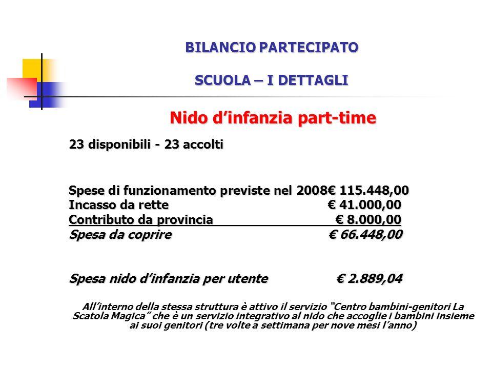 BILANCIO PARTECIPATO SCUOLA – I DETTAGLI Nido dinfanzia part-time 23 disponibili - 23 accolti Spese di funzionamento previste nel 2008 115.448,00 Incasso da rette 41.000,00 Contributo da provincia 8.000,00 Spesa da coprire 66.448,00 Spesa nido dinfanzia per utente 2.889,04 Allinterno della stessa struttura è attivo il servizio Centro bambini-genitori La Scatola Magica che è un servizio integrativo al nido che accoglie i bambini insieme ai suoi genitori (tre volte a settimana per nove mesi lanno)