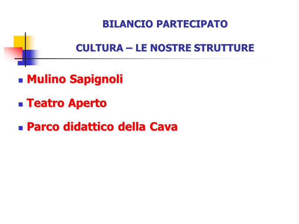 BILANCIO PARTECIPATO CULTURA – LE NOSTRE STRUTTURE Mulino Sapignoli Mulino Sapignoli Teatro Aperto Teatro Aperto Parco didattico della Cava Parco didattico della Cava