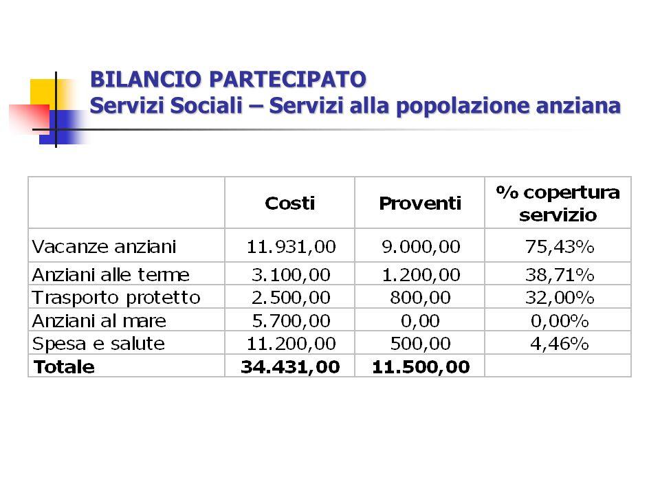 BILANCIO PARTECIPATO Servizi Sociali – Servizi alla popolazione anziana