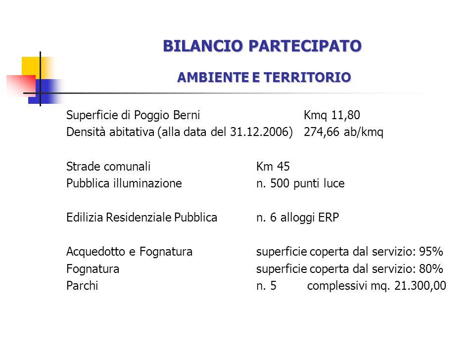 BILANCIO PARTECIPATO AMBIENTE E TERRITORIO Superficie di Poggio Berni Kmq 11,80 Densità abitativa (alla data del 31.12.2006)274,66 ab/kmq Strade comunaliKm 45 Pubblica illuminazionen.