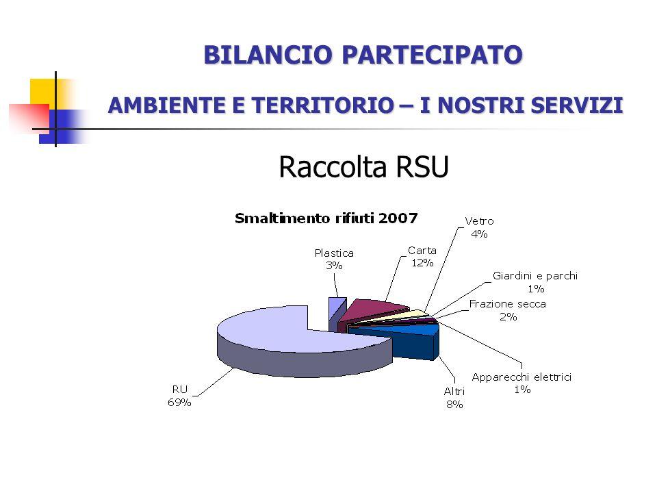 Raccolta RSU