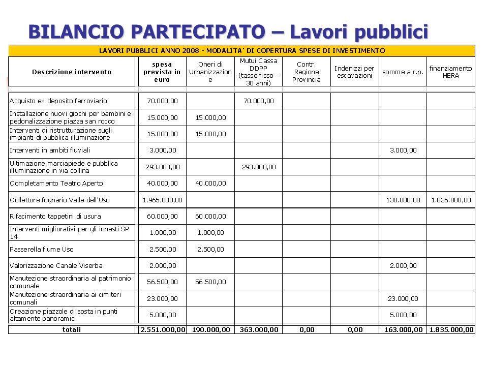 BILANCIO PARTECIPATO – Lavori pubblici