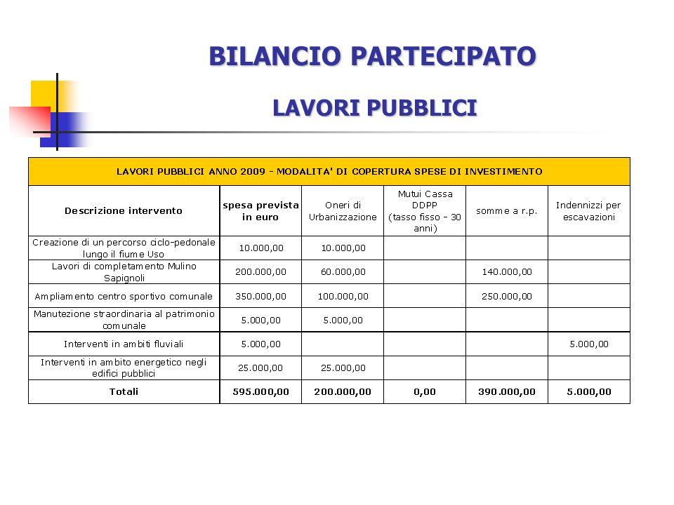 BILANCIO PARTECIPATO LAVORI PUBBLICI