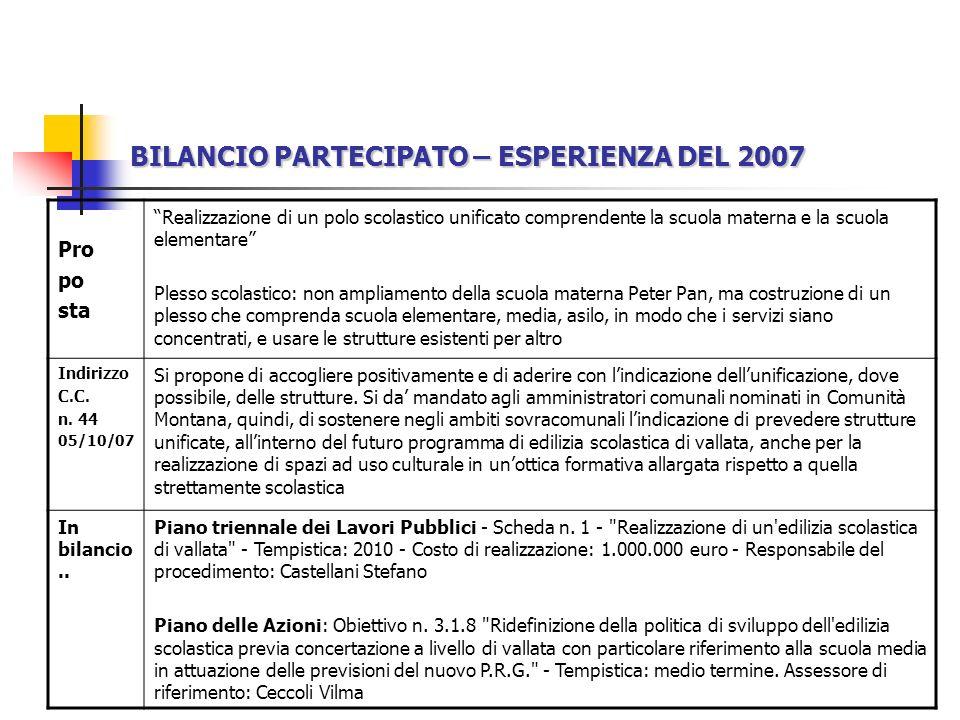 BILANCIO PARTECIPATO SCUOLA – I DETTAGLI Scuola dellinfanzia Peter Pan 100 disponibili - 100 accolti Spese di funzionamento previste nel 2008 16.000,00 Spesa scuola dellinfanzia per utente 160,00