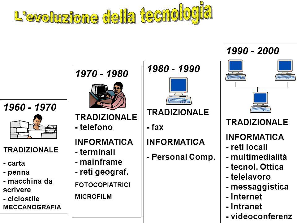 1990 - 2000 TRADIZIONALE INFORMATICA - reti locali - multimedialità - tecnol.