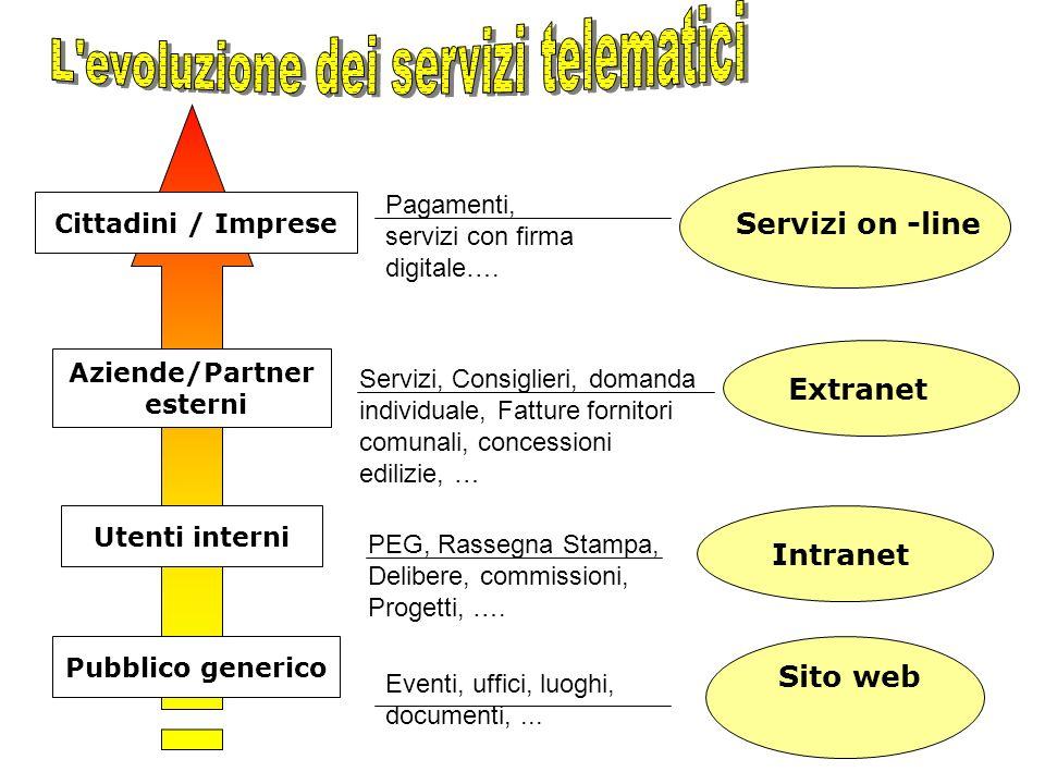 Pubblico generico Aziende/Partner esterni Utenti interni Cittadini / Imprese Sito web Intranet Extranet Servizi on -line Eventi, uffici, luoghi, documenti,...