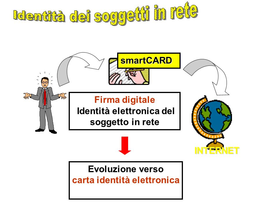 INTERNET smartCARD Firma digitale Identità elettronica del soggetto in rete Evoluzione verso carta identità elettronica