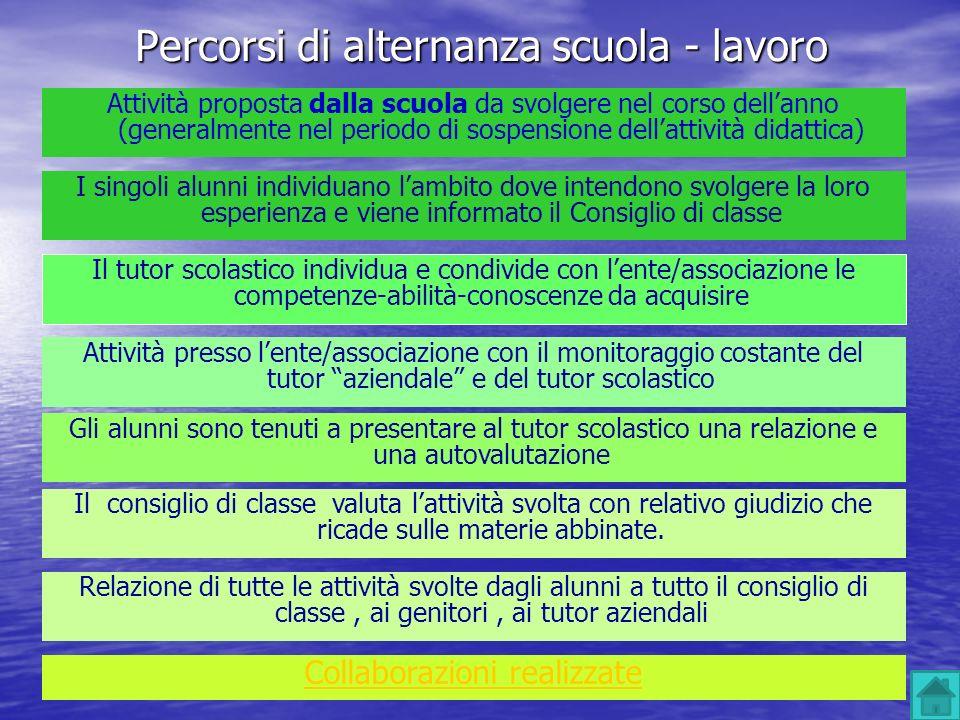 Percorsi di alternanza scuola - lavoro Attività proposta dalla scuola da svolgere nel corso dellanno (generalmente nel periodo di sospensione dellatti
