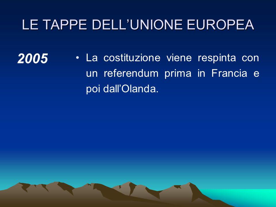 LE TAPPE DELLUNIONE EUROPEA 2004 Adozione a Roma della costituzione europea (soggetta a ratifica da parte degli Stati membri).