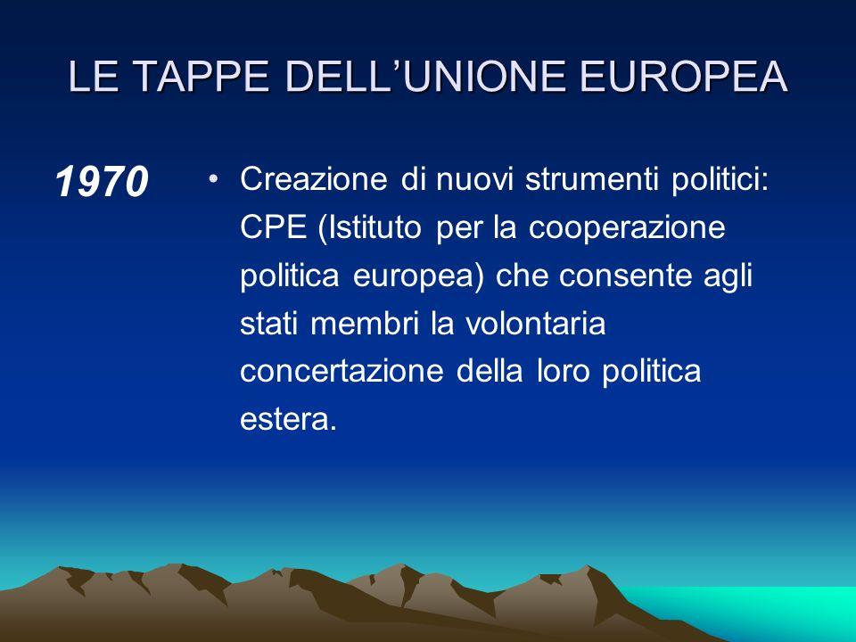 LE TAPPE DELLUNIONE EUROPEA 1960 Per iniziativa del Regno Unito, viene firmata la convenzione di Stoccolma che istituisce l'Accordo europeo di libero