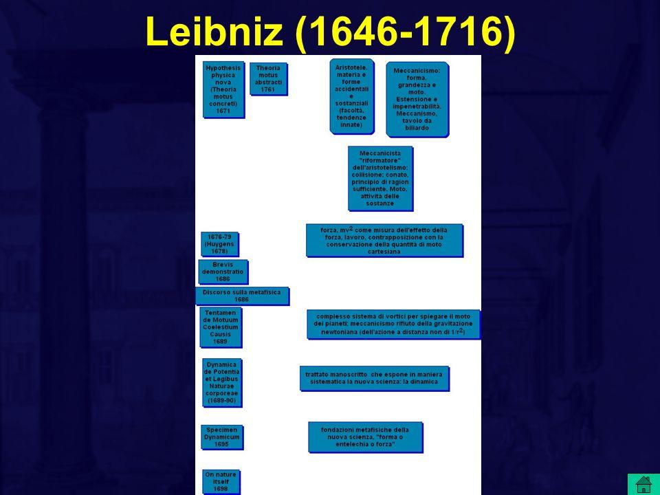 Soluzione analitica del dibattito D altra parte è perfettamente possibile misurare l efficacia della forza dai suoi effetti nello spazio, e ciò era in definitiva quello che aveva in mente Leibniz.