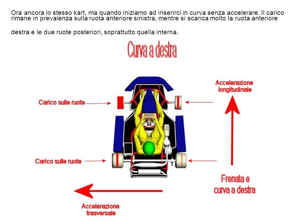 Qui invece, lo stesso Kart in fase di frenata a ruote dritte. Possiamo vedere il trasferimento di carico che si sposta in prevalenza sulle ruote anter