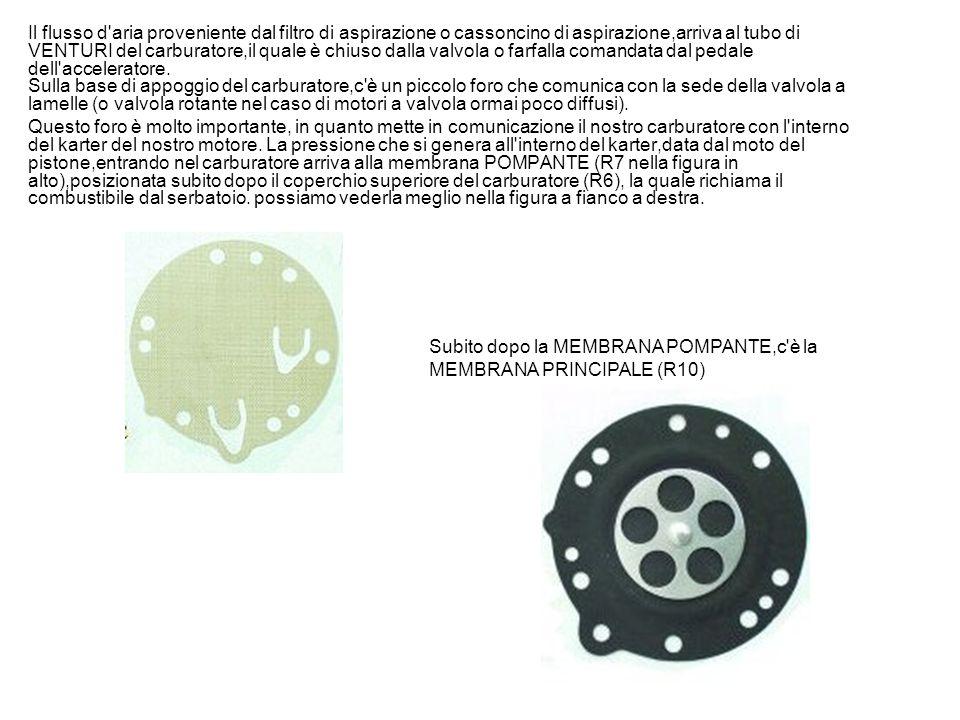 R1:Vite coperchio carburatore R2:Coperchio filtro carburatore R3 :Anello tenuta coperchio R4:Filtro carburante R5:Vite corpo carburatore R6:Coperchio