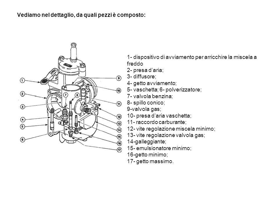 I carburatori della classe 125 Come detto in precedenza,pur funzionando con lo stesso principio dei cugini a membrana della classe 100, hanno molti pi