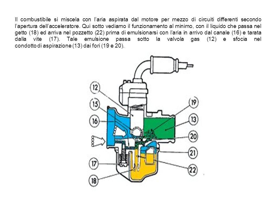 Vediamo come si miscela il carburante all'interno del nostro carburatore L'aria proveniente dal cassoncino di aspirazione arriva al venturi (1) il com