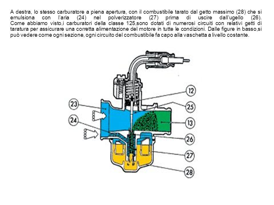 Il combustibile si miscela con laria aspirata dal motore per mezzo di circuiti differenti secondo lapertura dellacceleratore. Qui sotto vediamo il fun