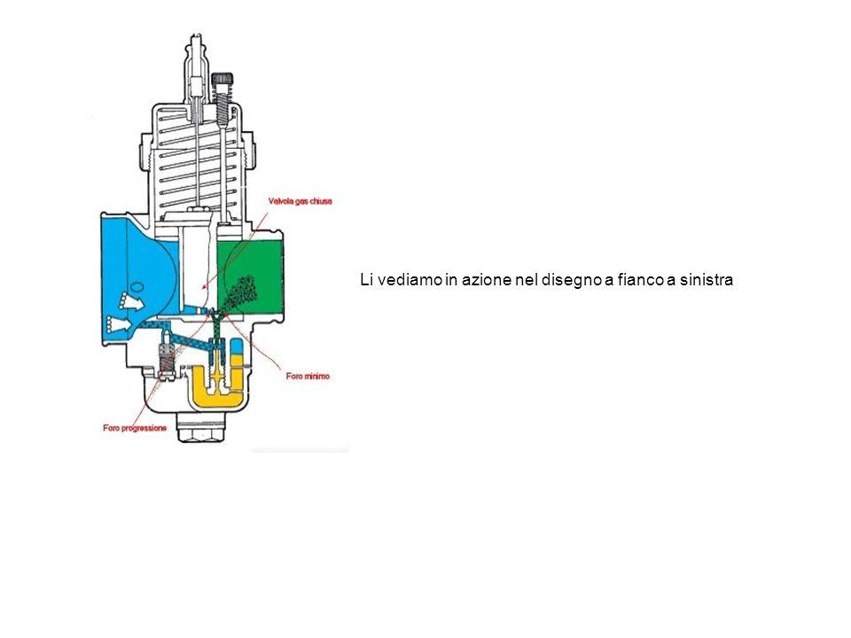 CIRCUITO DEL MINIMO Partendo dalla posizione di chiusura della Valvola del gas,fino ad arrivare ad 1/8 di apertura, sfrutteremo il circuito del minimo