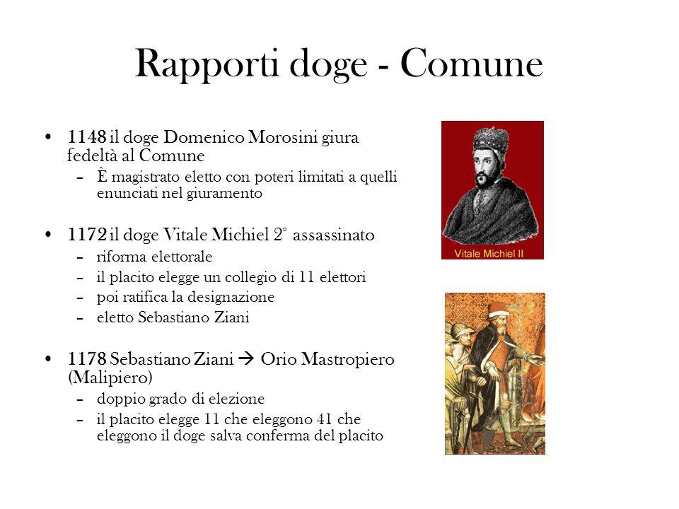 Rapporti doge - Comune 1148 il doge Domenico Morosini giura fedeltà al Comune –È magistrato eletto con poteri limitati a quelli enunciati nel giuramen