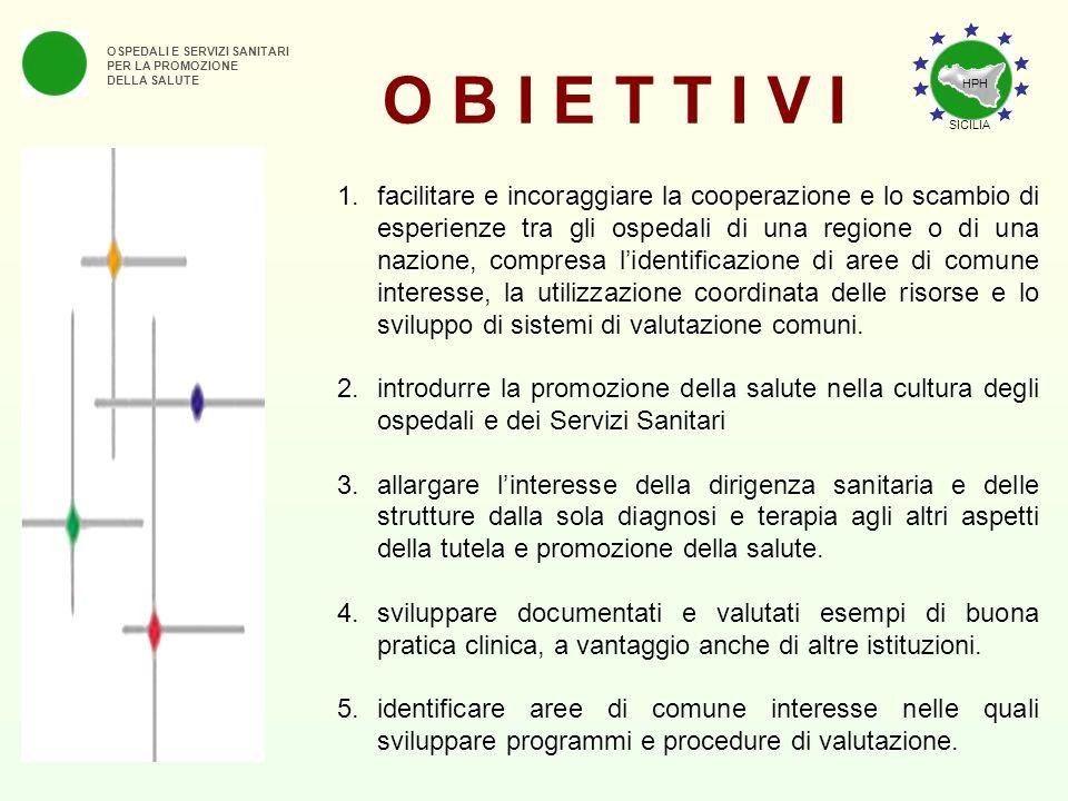 O B I E T T I V I OSPEDALI E SERVIZI SANITARI PER LA PROMOZIONE DELLA SALUTE 1.facilitare e incoraggiare la cooperazione e lo scambio di esperienze tr