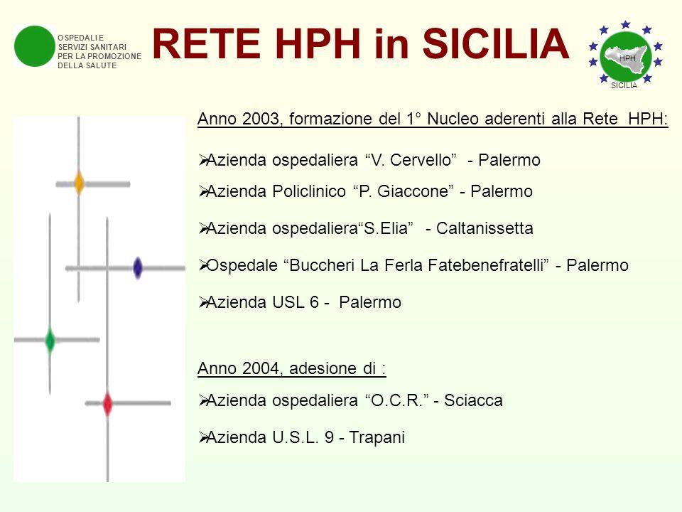 RETE HPH in SICILIA OSPEDALI E SERVIZI SANITARI PER LA PROMOZIONE DELLA SALUTE Anno 2003, formazione del 1° Nucleo aderenti alla Rete HPH: Azienda osp
