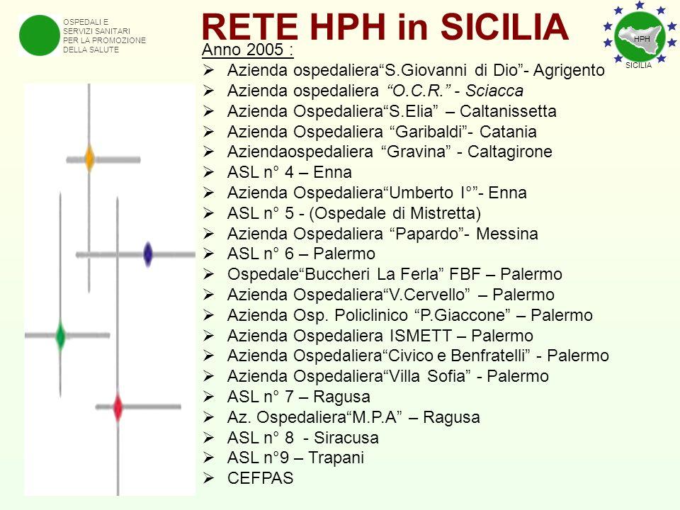 OSPEDALI E SERVIZI SANITARI PER LA PROMOZIONE DELLA SALUTE RETE HPH in SICILIA Anno 2005 : Azienda ospedalieraS.Giovanni di Dio- Agrigento Azienda osp