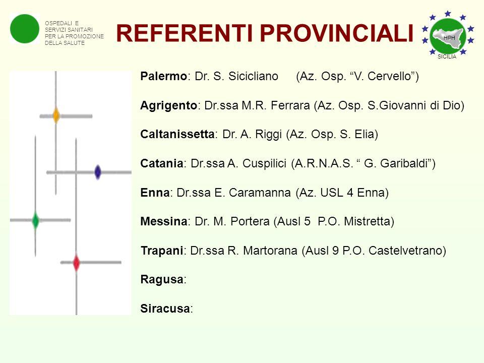 OSPEDALI E SERVIZI SANITARI PER LA PROMOZIONE DELLA SALUTE REFERENTI PROVINCIALI Palermo: Dr. S. Sicicliano (Az. Osp. V. Cervello) Agrigento: Dr.ssa M