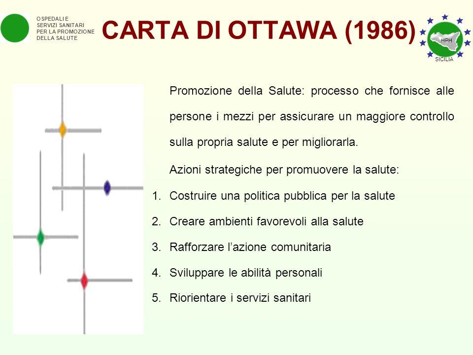 CARTA DI OTTAWA (1986) OSPEDALI E SERVIZI SANITARI PER LA PROMOZIONE DELLA SALUTE Promozione della Salute: processo che fornisce alle persone i mezzi