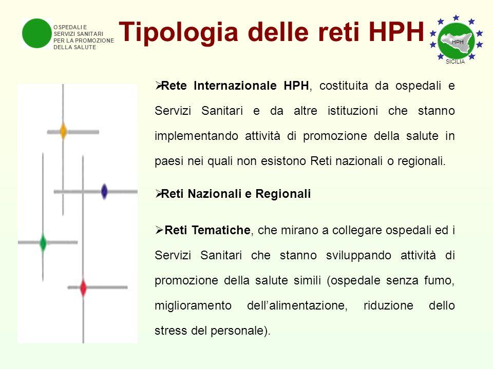 Tipologia delle reti HPH OSPEDALI E SERVIZI SANITARI PER LA PROMOZIONE DELLA SALUTE Rete Internazionale HPH, costituita da ospedali e Servizi Sanitari