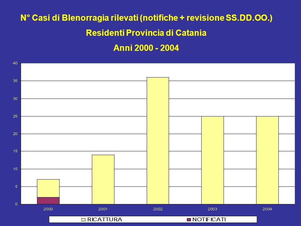 N° Casi di Blenorragia rilevati (notifiche + revisione SS.DD.OO.) Residenti Provincia di Catania Anni 2000 - 2004