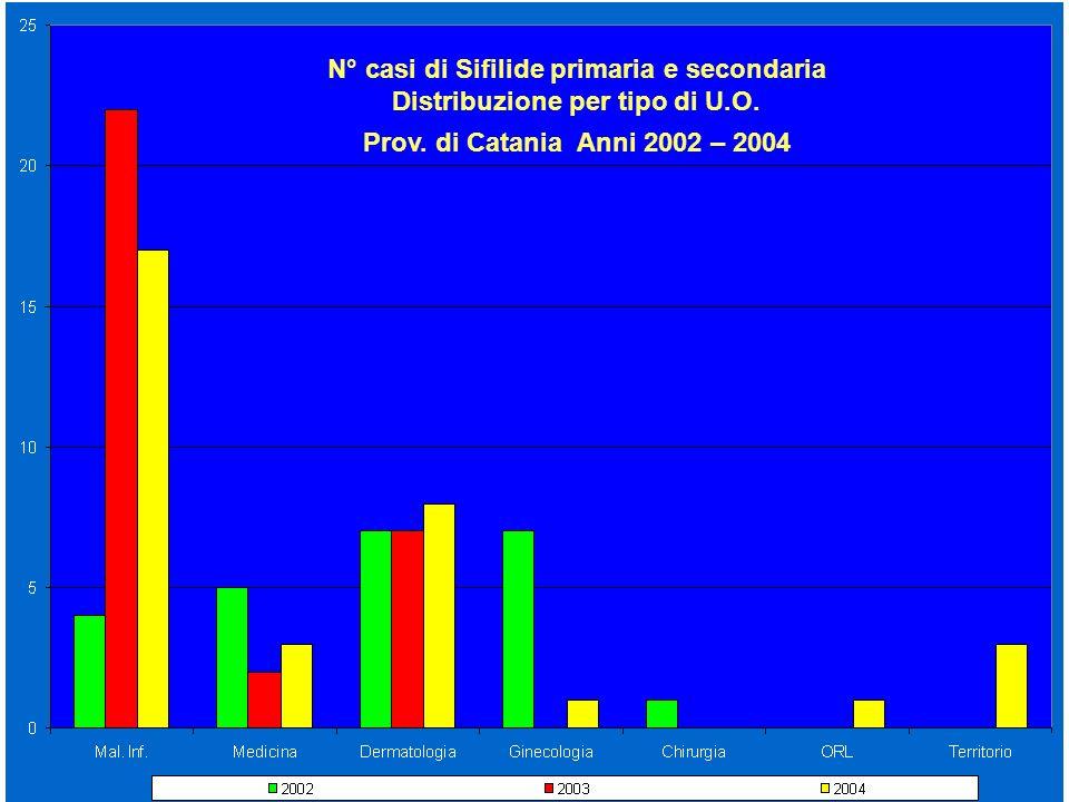N° casi di Sifilide primaria e secondaria Distribuzione per tipo di U.O. Prov. di Catania Anni 2002 – 2004
