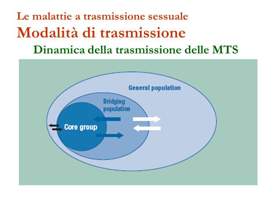 Le malattie a trasmissione sessuale Modalità di trasmissione Dinamica della trasmissione delle MTS