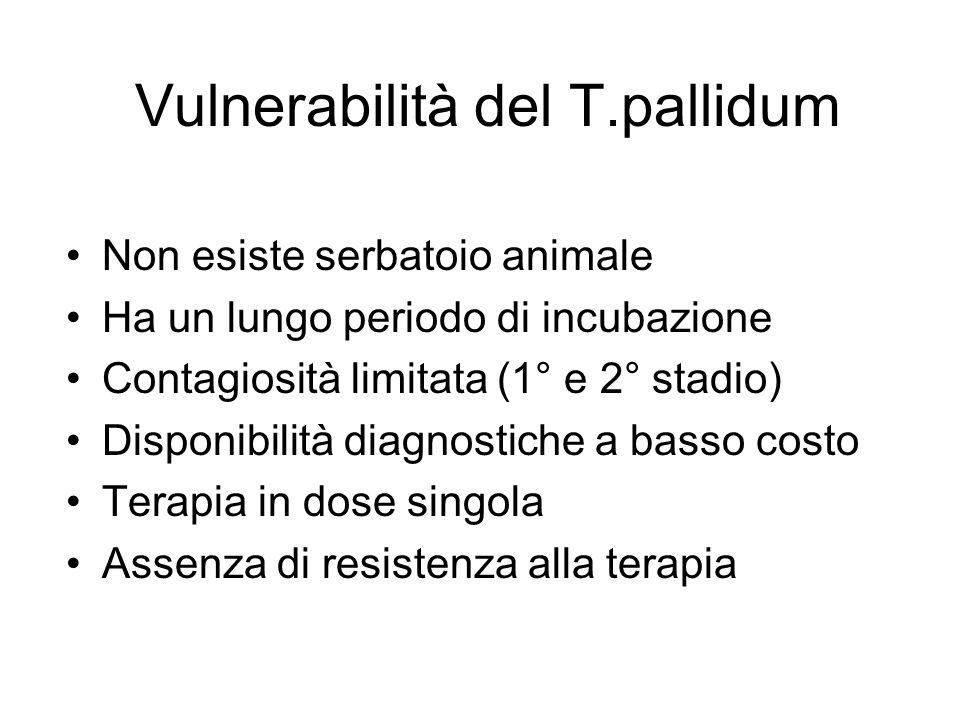 Vulnerabilità del T.pallidum Non esiste serbatoio animale Ha un lungo periodo di incubazione Contagiosità limitata (1° e 2° stadio) Disponibilità diag