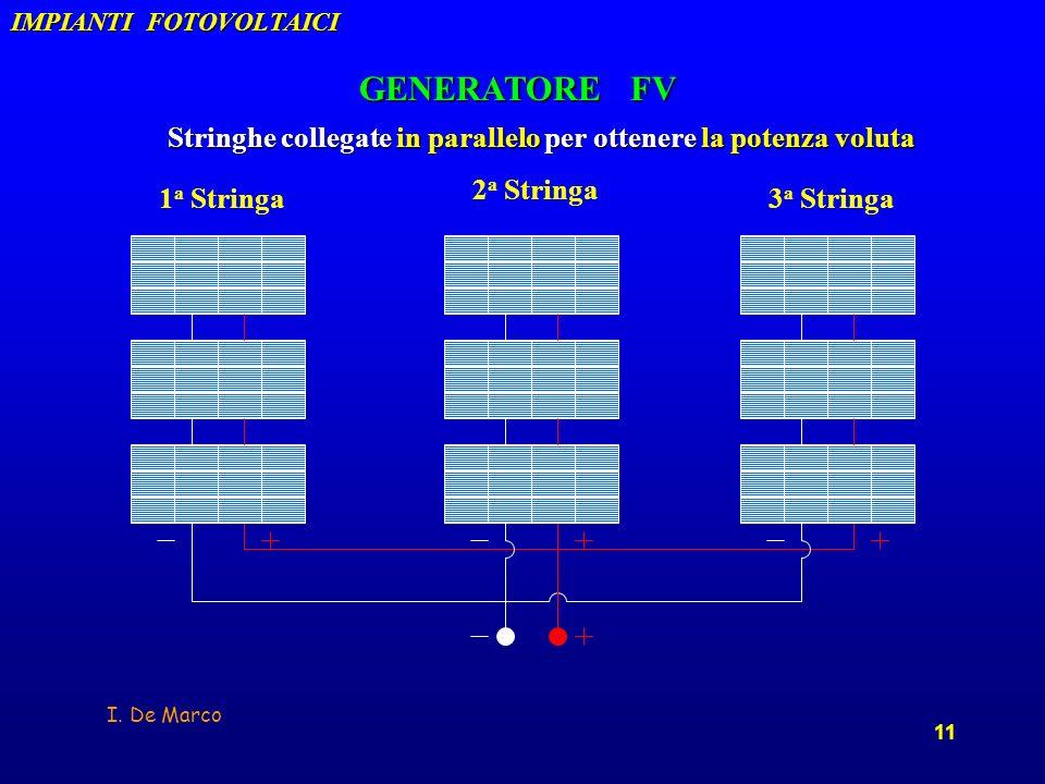 I. De Marco 11 Stringhe collegate in parallelo per ottenere la potenza voluta GENERATORE FV 2 a Stringa 1 a Stringa 3 a Stringa IMPIANTI FOTOVOLTAICI