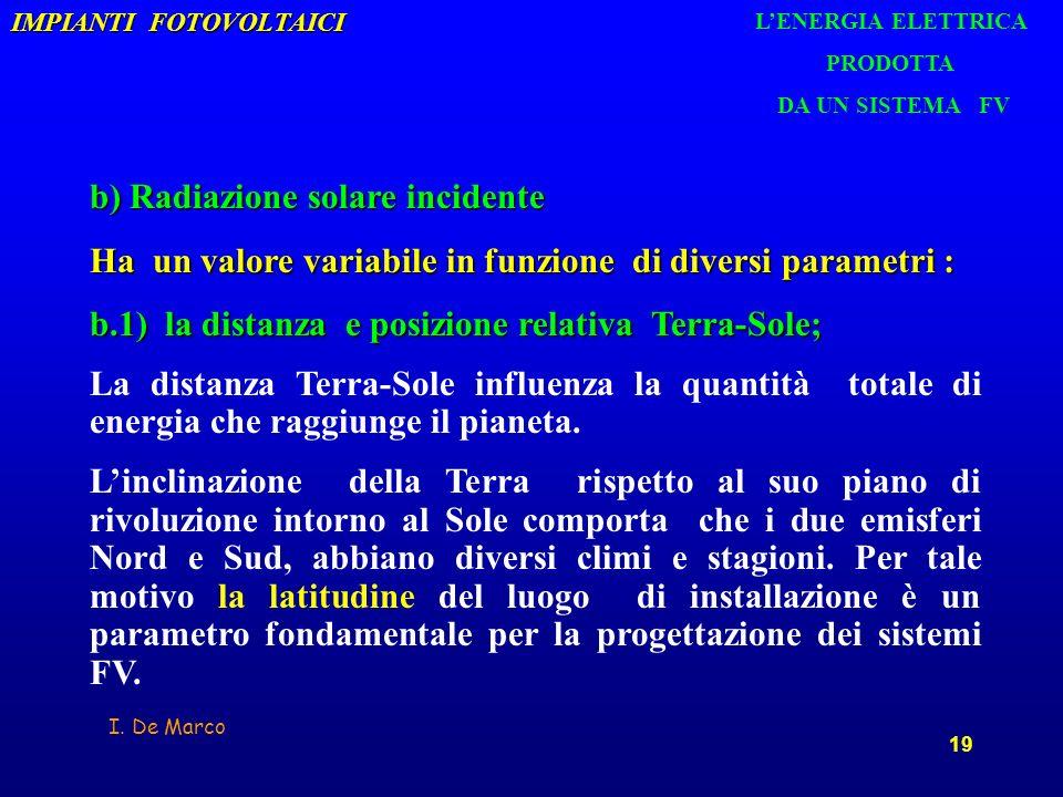 I. De Marco 19 IMPIANTI FOTOVOLTAICI b) Radiazione solare incidente Ha un valore variabile in funzione di diversi parametri : b.1) la distanza e posiz