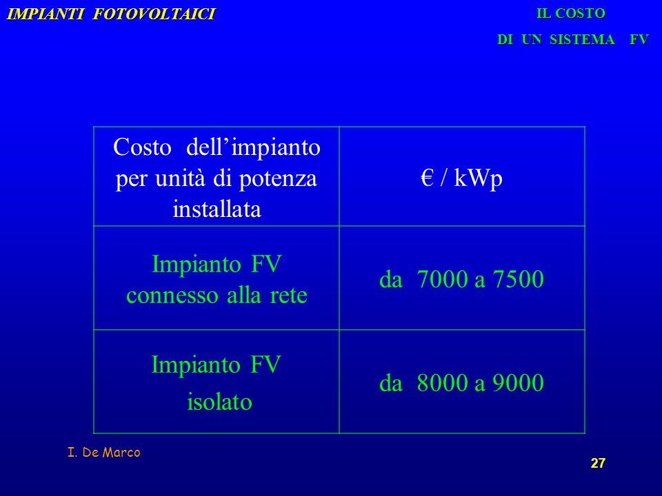 I. De Marco 27 IMPIANTI FOTOVOLTAICI Costo dellimpianto per unità di potenza installata / kWp Impianto FV connesso alla rete da 7000 a 7500 Impianto F