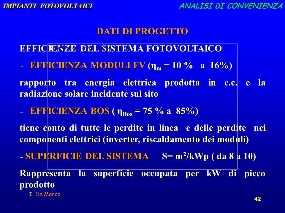 I. De Marco 42 DATI DI PROGETTO EFFICIENZE DEL SISTEMA FOTOVOLTAICO - EFFICIENZA MODULI FV (η m = 10 % a 16%) rapporto tra energia elettrica prodotta