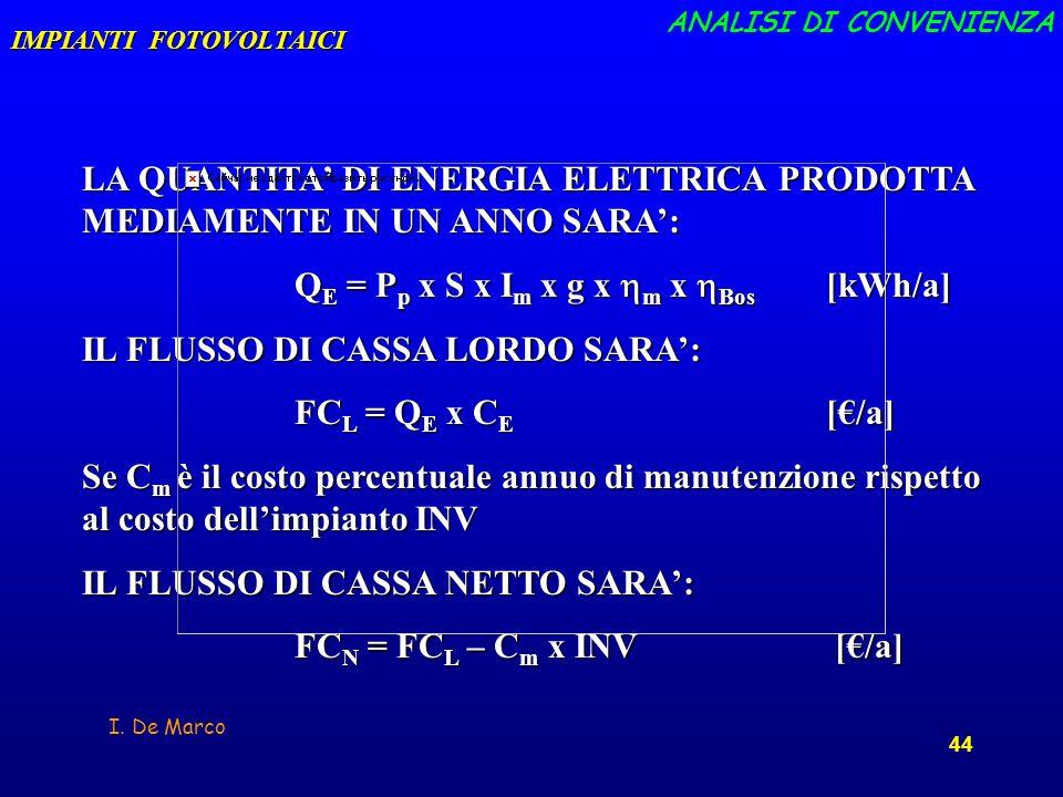 I. De Marco 44 LA QUANTITA DI ENERGIA ELETTRICA PRODOTTA MEDIAMENTE IN UN ANNO SARA: Q E = P p x S x I m x g x m x Bos [kWh/a] IL FLUSSO DI CASSA LORD