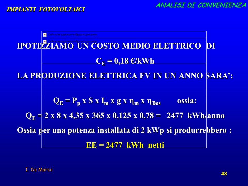 I. De Marco 48 IPOTIZZIAMO UN COSTO MEDIO ELETTRICO DI C E = 0,18 /kWh LA PRODUZIONE ELETTRICA FV IN UN ANNO SARA: Q E = P p x S x I m x g x m x Bos o