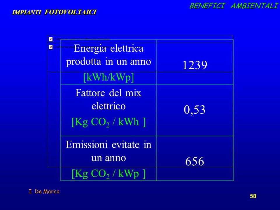I. De Marco 58 IMPIANTI FOTOVOLTAICI Energia elettrica prodotta in un anno [kWh/kWp] 1239 Fattore del mix elettrico [Kg CO 2 / kWh ] 0,53 Emissioni ev