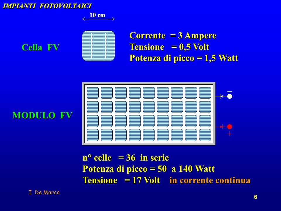 I. De Marco 6 n° celle = 36 in serie Potenza di picco = 50 a 140 Watt Tensione = 17 Volt in corrente continua MODULO FV Cella FV Corrente = 3 Ampere T