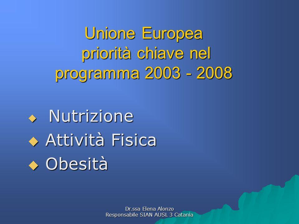 Dr.ssa Elena Alonzo Responsabile SIAN AUSL 3 Catania Piano Nazionale Prevenzione 2005 - 2007 Obesità quale problema di salute prioritario in: Obesità quale problema di salute prioritario in: Donne in età fertile Donne in età fertile bambini bambini
