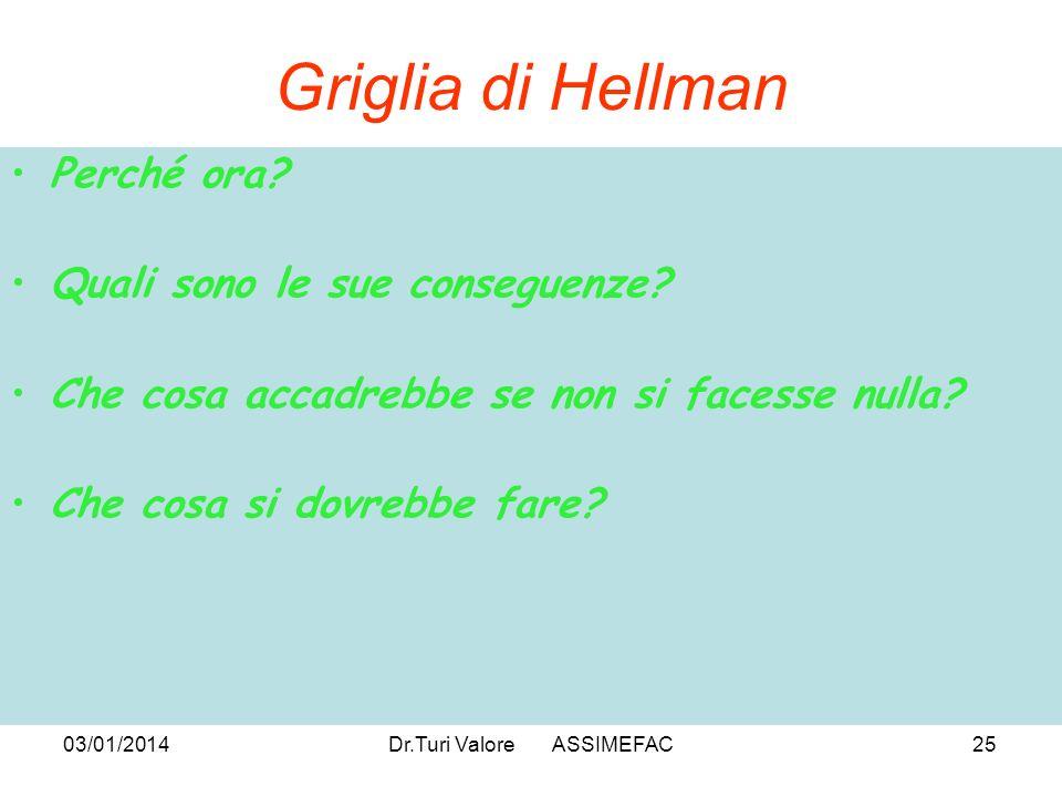03/01/2014Dr.Turi Valore ASSIMEFAC25 Griglia di Hellman Perché ora.
