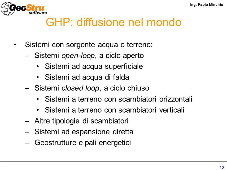 Ing. Fabio Minchio 12 GHP: diffusione nel mondo Mercato Svizzero dal 1980 al 2005 Classifiche relative ad installazioni GHP nel mondo