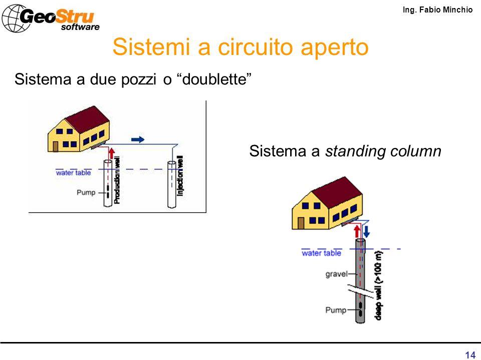 Ing. Fabio Minchio 13 GHP: diffusione nel mondo Sistemi con sorgente acqua o terreno: –Sistemi open-loop, a ciclo aperto Sistemi ad acqua superficiale