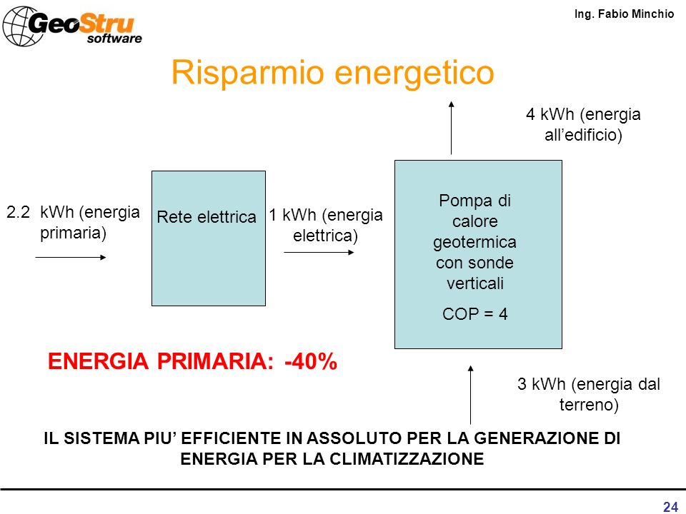 Ing. Fabio Minchio 23 Risparmio energetico 2.3 kWh (energia alledificio Caldaia condensazione 2.2 kWh (energia primaria)